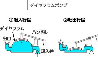 ポンプ ダイヤフラム