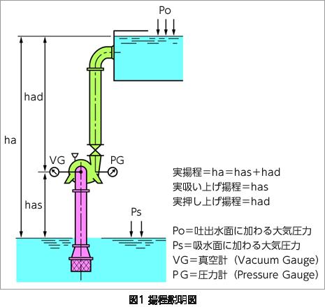 図1 揚程説明図